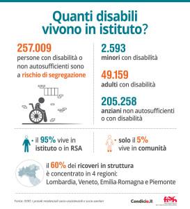 Quanti disabili vivono in istituto? - 257.009 persone con disabilità o non autosufficienti sono a rischio di segregazione - 2.593 minori con disabilità e disturbi mentali - 49.159 adulti con disabilità e patologia psichiatrica - 205.258 anziani non autosufficienti - Il 95% vive in istituto o in RSA e solo il 5% vive in comunità - Il 60% dei ricoveri in struttura è concentrato in 4 regioni: Lombardia, Veneto, Emilia Romagna e Piemonte