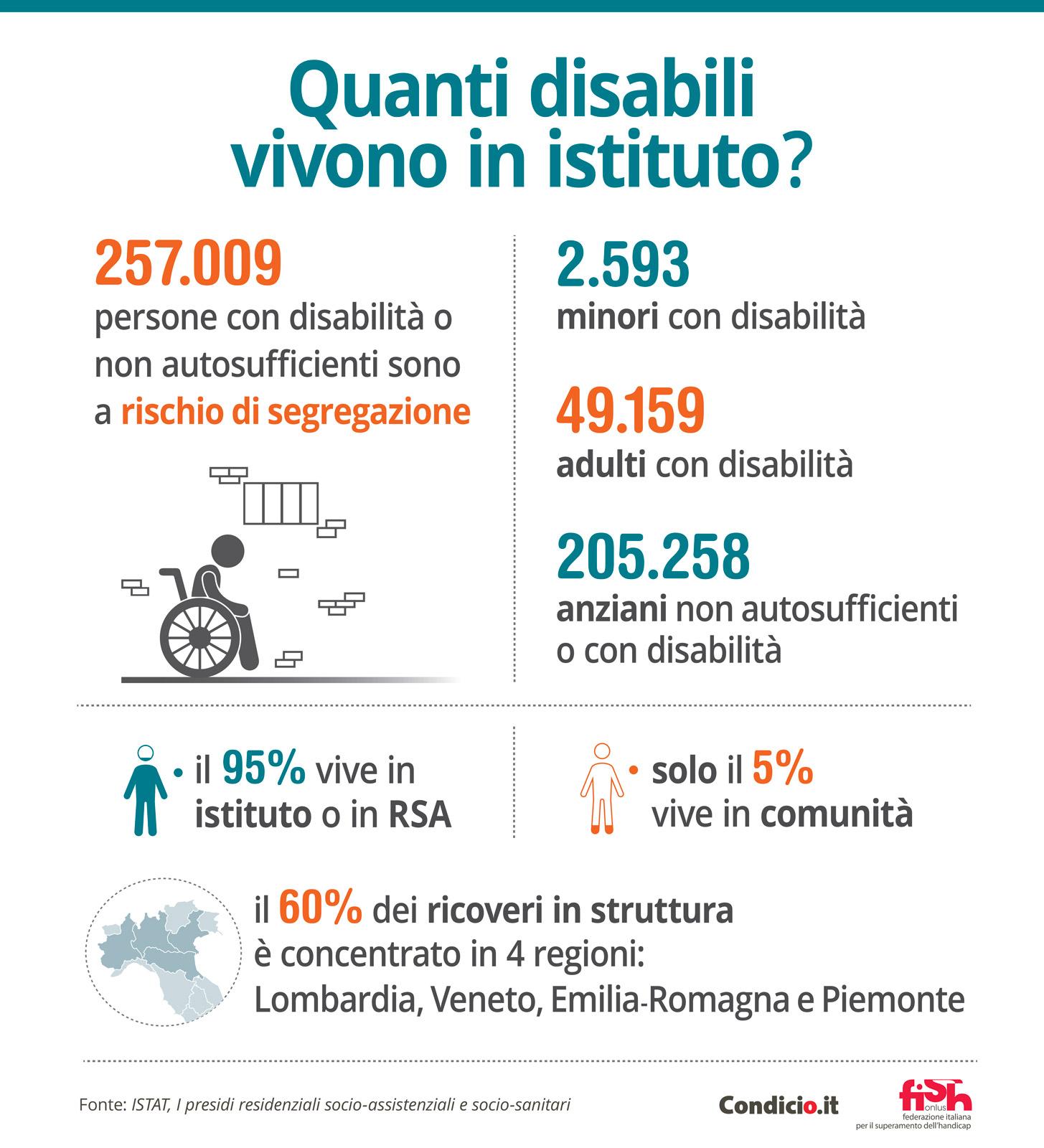 Quanti disabili vivono in istituto?