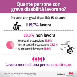 """Quante persone con grave disabilità lavorano? - Persone con gravi disabilità 15-64 anni - Il 19,7% lavora - [l'80,3% non lavora] - in cerca di occupazione 10,5% - non in cerca di occupazione 23,9 % - hanno smesso di lavorare 46,0 % - Meno di una persona su cinque con grave disabilità lavora. - Fonte: ISTAT, """"Inclusione sociale delle persone con limitazioni funzionali, invalidità o cronicità gravi. Anno 2013"""", (luglio 2015)"""
