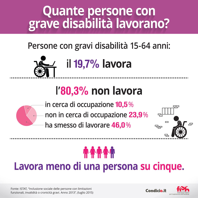 Quante persone con grave disabilità lavorano?