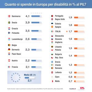 Quanto si spende in Europa per disabilità in % al PIL? - Danimarca: 4,1 - Svezia: 3,9 - Croazia: 3,5 - Finlandia: 3,5 - Lussemburgo: 2,6 - Belgio: 2,3 - Germania: 2,3 - Paesi Bassi: 2,3 - Austria: 2,2 - Media UE (28): 2,1 - Francia: 2,1 - Portogallo: 1,9 - Regno Unito: 1,9 - Estonia: 1,8 - Spagna: 1,8 - Italia: 1,7 - Slovacchia: 1,6 - Slovenia: 1,6 - Ungheria: 1,6 - Lituania: 1,5 - Polonia: 1,5 - Bulgaria: 1,4 - Repubblica Ceca: 1,4 - Grecia: 1,3 - Irlanda: 1,3 - Romania: 1,3 - Lettonia: 1,2 - Cipro: 0,8 - Malta: 0,7 - Fonte: Eurostat – Spesa in protezione sociale per funzione disabilità in % al PIL (dati 2012, ultimi disponibili)