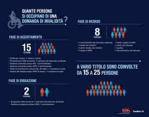 Quante persone si occupano di una domanda di invalidità? - Fase di accertamento - Certificato medico: 1 medico curante - Presentazione della domanda: 1 operatore del patronato sindacale - Gestione domanda presso ASL: 1 amministrativo - Gestione domanda presso INPS: 1 amministrativo - Visita di accertamento presso ASL: 6 medici + 1 operatore sociale - Verifica del verbale presso INPS: 5 medici + 1 operatore - 15 persone - Fase di erogazione - Erogazione della pensione: 1 operatore del patronato sindacale - Gestione erogazione presso INPS: 1 amministrativo - 2 persone - Fase di ricorso - 1 amministrativo del patronato sindacale - 1 legale del cittadino - 1 perito medico del cittadino - 1 legale di INPS - 1 perito medico di INPS - 1 perito del Tribunale - 1 giudice - 1 amministrativo del tribunale - 8 persone - A vario titolo le professionalità coinvolte variano da 15 a 25