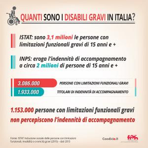Quanti sono i disabili gravi in Italia? - ISTAT: sono 3,1 milioni le persone con limitazioni funzionali gravi di 15 anni e +. - INPS: eroga l'indennità di accompagnamento per invalidità civile a circa 2 milioni di persone. - Persone con limitazioni funzionali gravi: 3.086.000 - Titolari di indennità di accompagnamento: 1.933.000 - 1.153.000 persone con limitazioni funzionali gravi non percepiscono l'indennità di accompagnamento - Fonte; ISTAT Inclusione sociale delle persone con limitazioni funzionali, invalidità o cronicità gravi (2015) – dati 2013