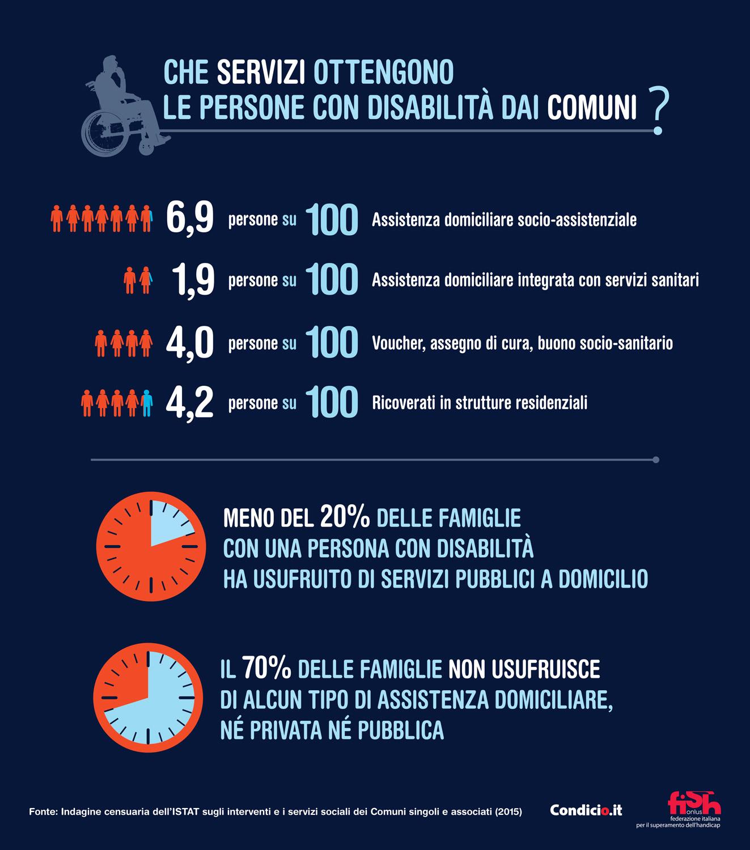 Che servizi ottengono le persone con disabilità dai Comuni?