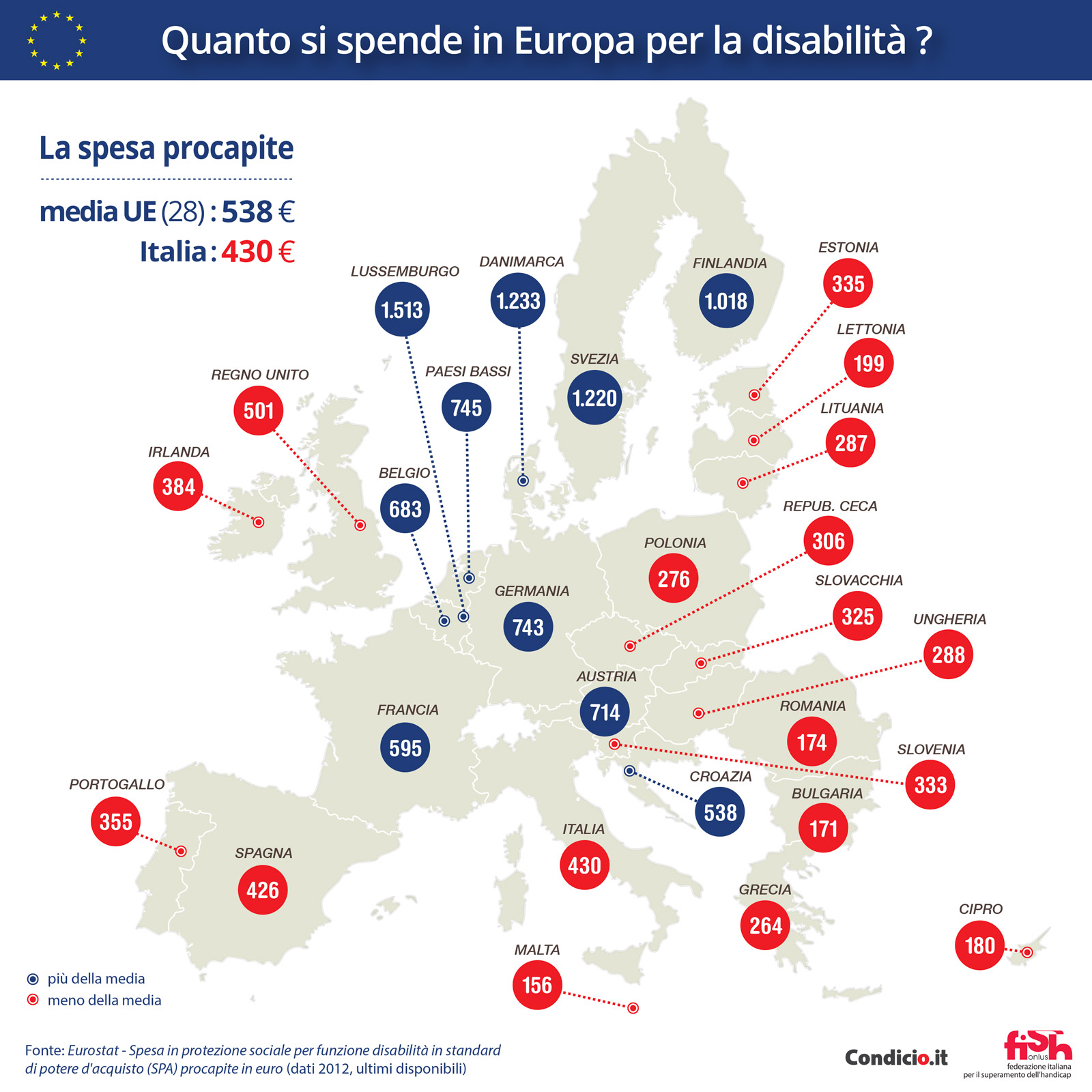 Quanto si spende in Europa per la disabilità?