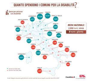 """Quanto spendono i Comuni per la disabilità? - Spesa per persona con disabilità - Piemonte: 3.875 - Valle d'Aosta: 307 - Liguria: 2.173 - Lombardia: 4.117 - Bolzano: 21.628 - Trento: 12.417 - Veneto: 3.892 - Friuli Venezia Giulia: 7.604 - Emilia-Romagna: 4.232 - Toscana: 2.679 - Umbria: 1.363 - Marche: 4.283 - Lazio: 4.060 - Abruzzo: 1.783 - Molise: 824 - Campania: 706 - Puglia: 1.065 - Basilicata: 1.482 - Calabria: 469 - Sicilia: 1.699 - Sardegna: 8.517 - Media nazionale: 2.990 euro/anno – 8 euro/giorno - Fonti: ISTAT, """"Indagine censuaria sugli interventi e i servizi sociali dei Comuni singoli e associati. Anno 2012"""", agosto 2015"""