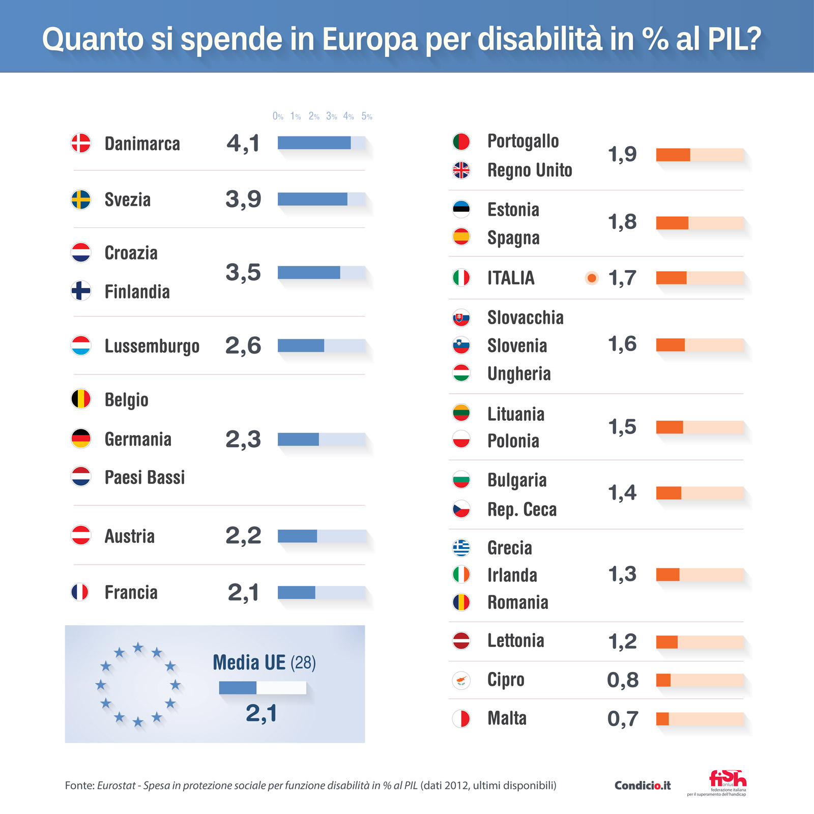 Quanto si spende in Europa per disabilità in % al PIL?