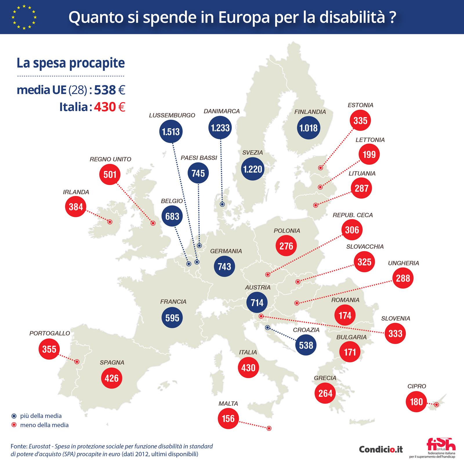 Quanto si spende in Europa per la disabilità?